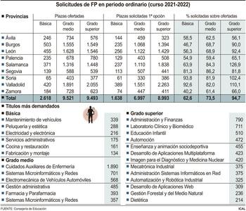 El 'boom' de la FP cubre el 94,7% de las plazas en junio