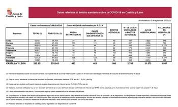 Palencia registra 44 nuevos casos de Covid-19