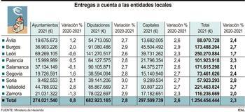 El Gobierno eleva en 30M€ las entregas a cuenta a entidades