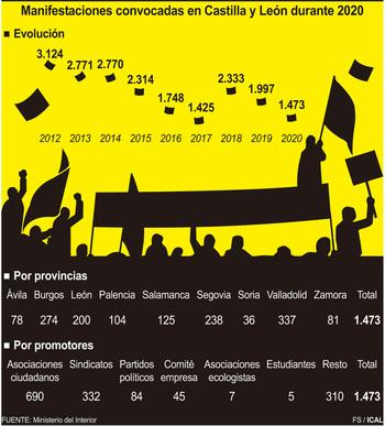 La pandemia redujo las manifestaciones más de un 26%