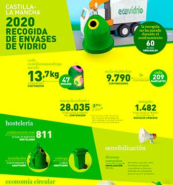 Cada castellano-manchego recicló 13,7 kilos de vidrio