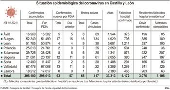 CyL anota 63 nuevos casos, 44 menos que hace una semana