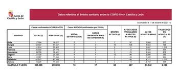 Once nuevos casos de Covid desde el viernes en Palencia