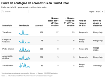 Un contagio en siete días en la capital, cero en Puertollano