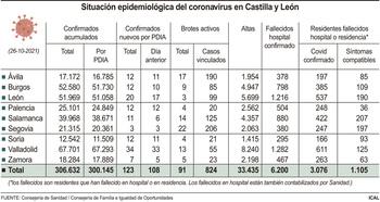 Sin fallecidos por covid-19 en una jornada con 123 contagios