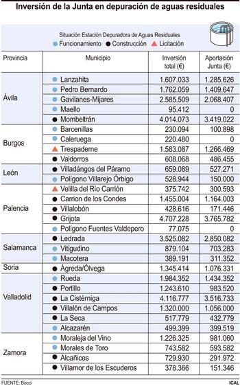 21,4 millones para dotar a 16 localidades de depuradoras