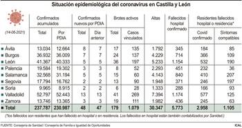 CyL registra la cifra más baja de nuevos casos desde agosto