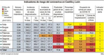 La incidencia de la covid baja hasta 752 casos a 14 días
