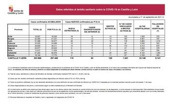 Palencia registra 10 nuevos casos de Covid-19