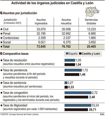 La actividad de los órganos judiciales crece un 60%