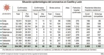 CyL anota un fallecido por covid y 96 nuevos contagios