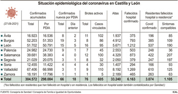 El fin de semana deja 4 fallecidos y 124 nuevos contagios