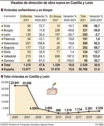 El 'ladrillo' recupera la actividad prepandemia en Castilla