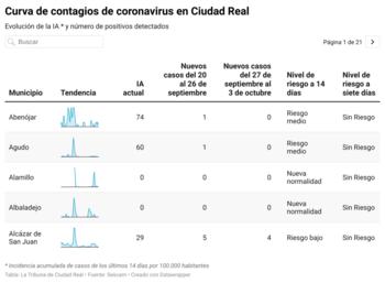 25 localidades tienen algún contagio en la última semana