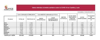 20 nuevos casos de Covid-19 registrados