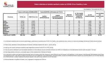 Palencia registra tres nuevos casos de Covid-19