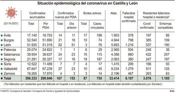 Los casos de covid suben hasta los 167 en la última jornada