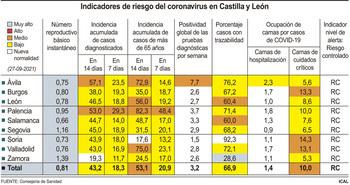 CyL avanza a la nueva normalidad con una incidencia de 43,22