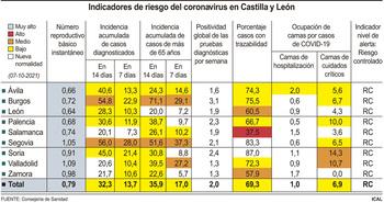 La incidencia se estanca en los 32 casos en Castilla y León