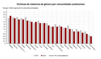 Las mujeres víctimas de violencia de género bajan un 10%