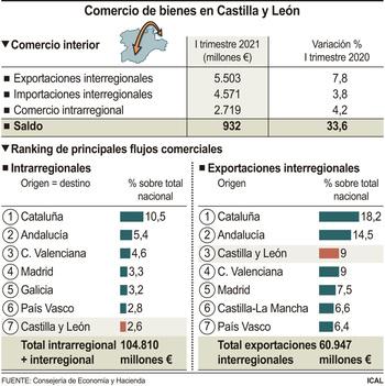 Castilla y León alcanza máximos en ventas al resto de España
