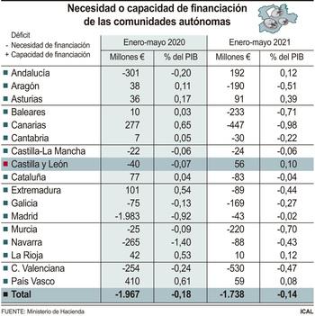 Castilla y León registra un superávit de 56 millones en mayo
