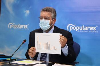 El PP lleva a las Cortes las listas de espera quirúrgica