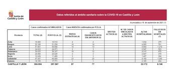 Tres nuevos positivos por Covid-19 en Palencia