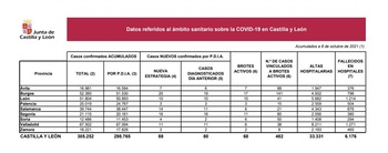 Registrados tres casos de Covid en Palencia