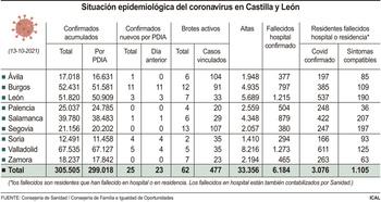Cuatro fallecidos y 120 nuevos casos en los dos últimos días