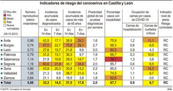 La incidencia repunta en Castilla y León hasta los 33 casos
