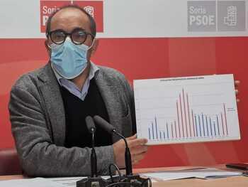 El PSOE saca pecho de los PGE aunque reconoce