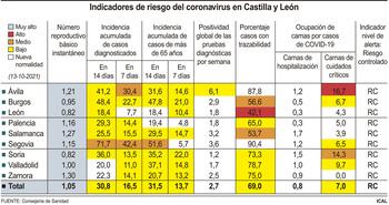 La incidencia a 14 días baja hasta los 30 casos en la región