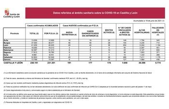 Nueve casos más y drástica caída de los brotes en Segovia