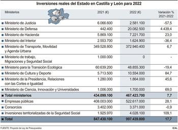 Las inversiones crecen casi un 18% y se acercan a 1.000M€
