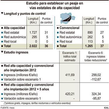 El plan de peajes de Rajoy habría supuesto 300M€ al año