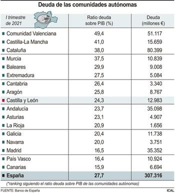 La deuda regional creció la mitad que la media de las CCAA