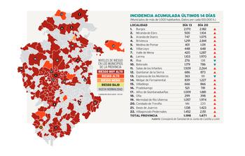 Peor incidencia a 14 días en Briviesca y Salas que en Burgos