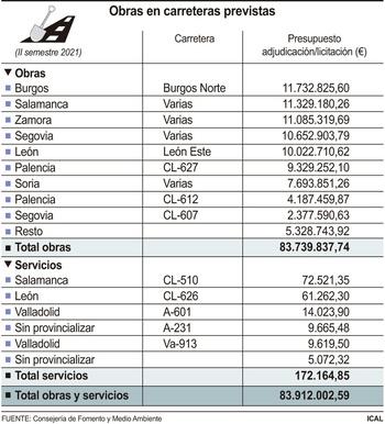 Fomento invertirá 84M€ en las carreteras hasta final de año