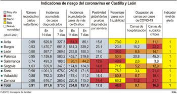La incidencia de la covid baja hasta los 811 casos a 14 días