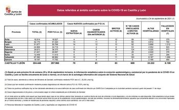 Segovia registra 8 contagios más en 24H y un ingreso en UCI
