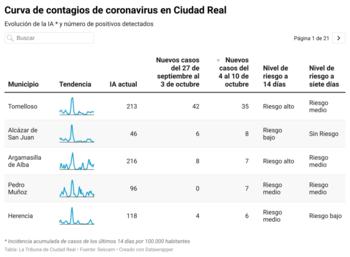 Ciudad Real marca un mínimo de contagios en ocho meses