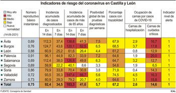 La incidencia de covid cae hasta 92 casos a 14 días en CyL