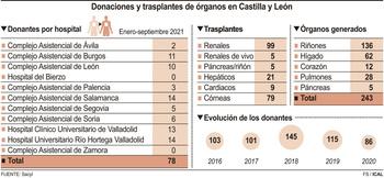 Las donaciones de órganos recuperan el ritmo y rondan las 80