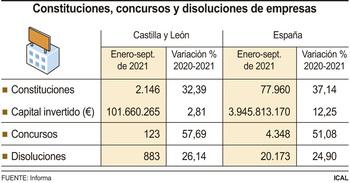 La creación de empresas sube un 32 % hasta septiembre