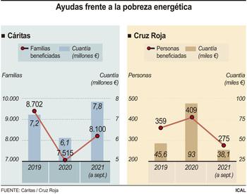 Cáritas destina 7,8 millones de euros al pago de suministros