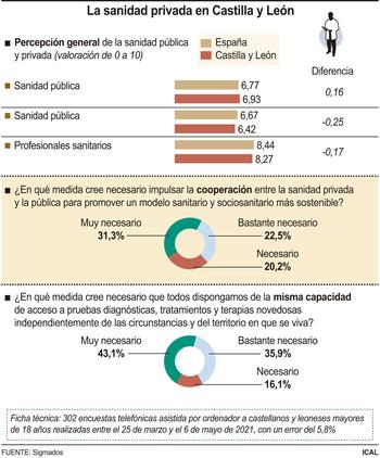 El 70% pide más colaboración público-privada en sanidad