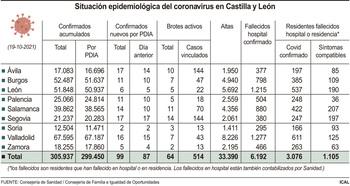 Castilla y León anota casi 100 contagios y un fallecido