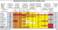 La incidencia a 14 días en Castilla y León mantiene su caída