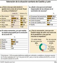 Casi el 60% respalda la gestión de la Junta contra la covid